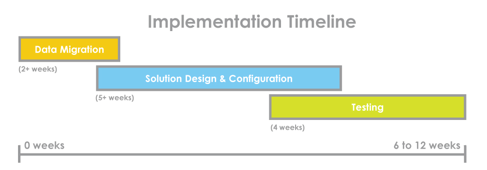 SaberLogic's Timeline for EDI implementation between Epicor ERP and SPS Commerce