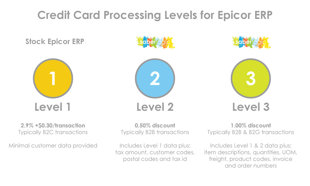 SaberLogic Epicor ERP Credit Card Processing Integration Levels Available