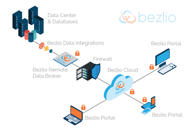 Bezlio Website Home Flow Diagram