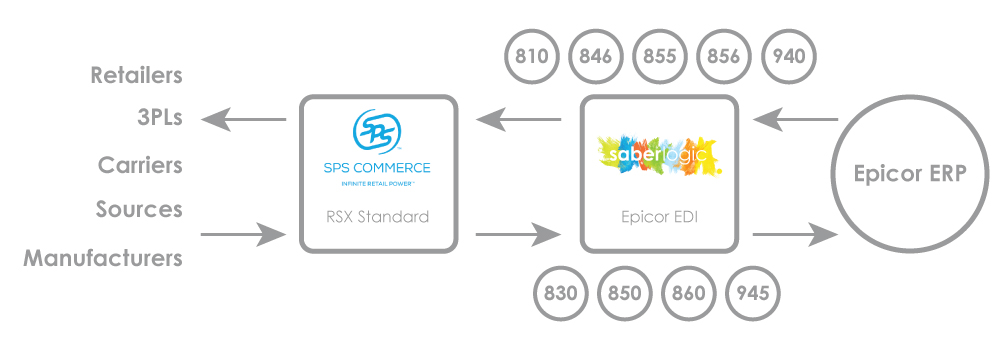 A flowchart diagram of how EDI documents will go from trading partners to SPS to SaberLogic to your Epicor ERP.